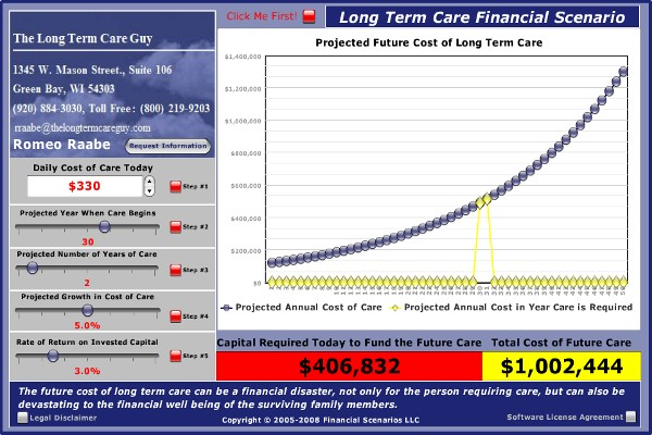 This graph below will let you calculate how much money you need to set aside today, to grow into enough money to fund your Long-Term Care (LTC) at an age when you may need help.